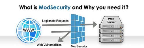 מהו Mod_Security, למה צריך אותו? ואיך הוא מגן על אתרכם….
