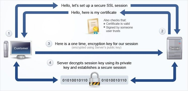 image by serverguy img_ssl_how_it_works